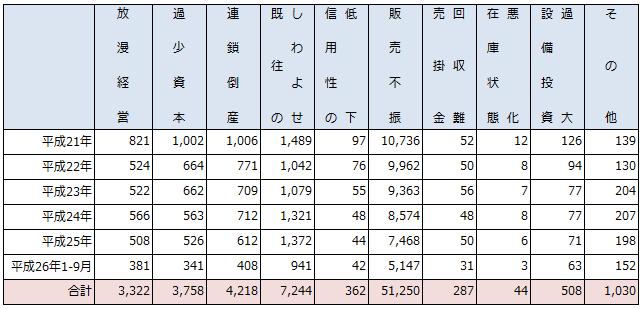 平成21-26年9月までの原因別倒産状況