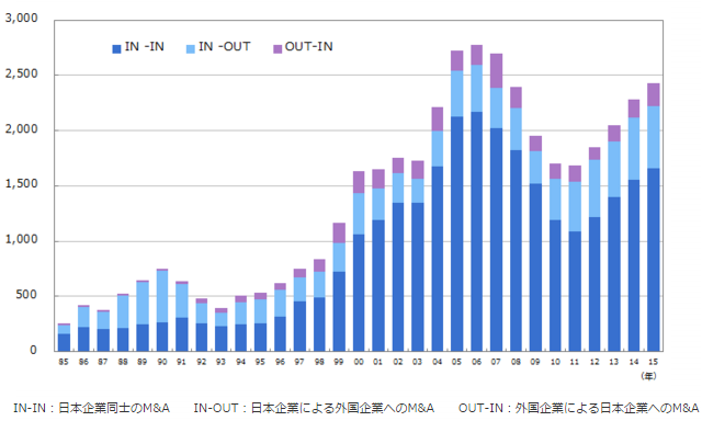 グラフで見るM A   M A情報・データサイト MARR Online(マールオンライン)