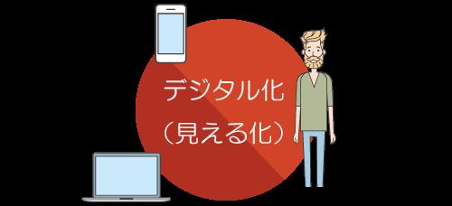 行動履歴のデジタル化