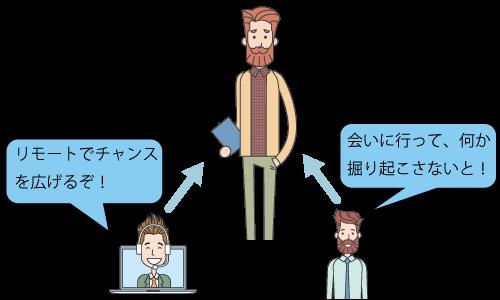 デジタル営業とアナログ営業
