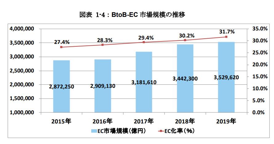 toB-EC 市場規模の推移