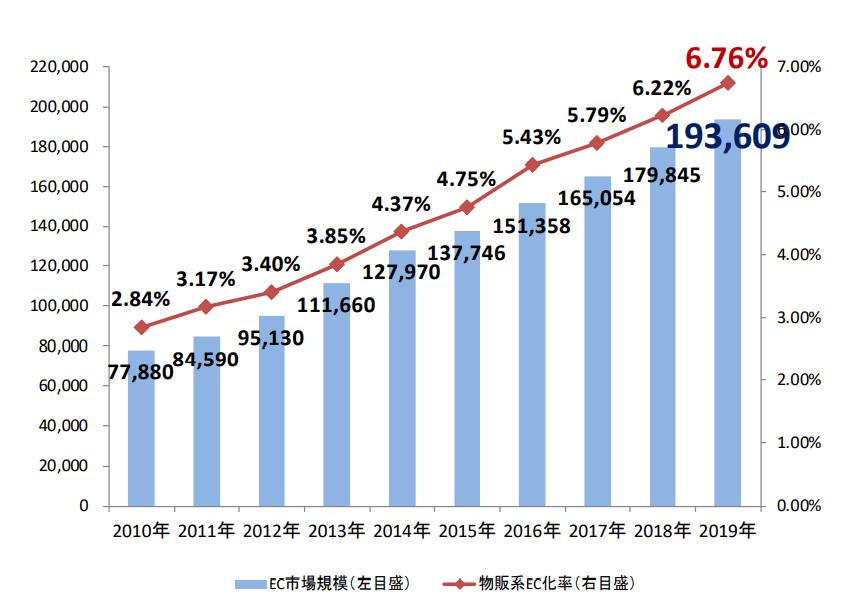 BtoC-EC の市場規模および物販系 EC 化率の経年推移