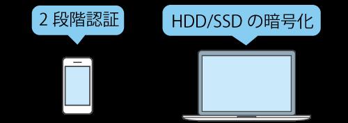 2段階認証と暗号化