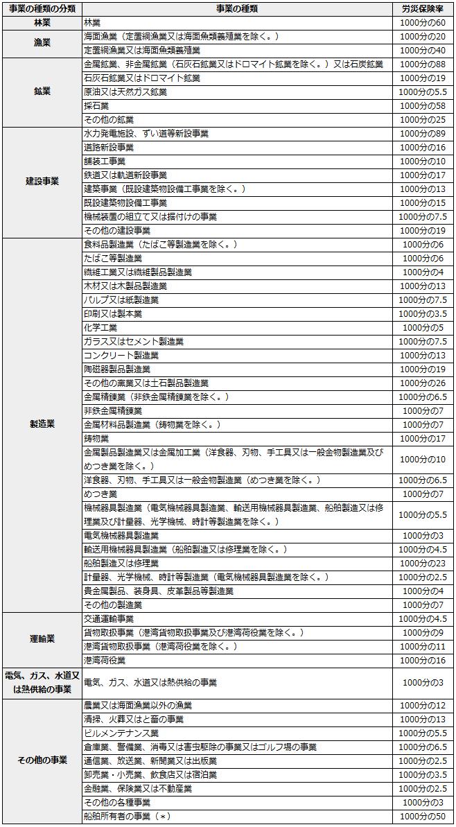 平成24年4月労災保険料率