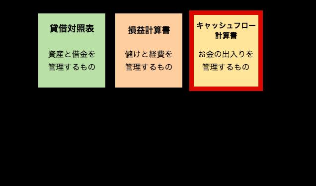 キャッシュフロー計算書の解説イラスト