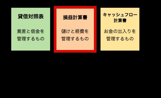 損益計算書の解説イラスト