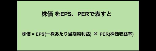 株価をEPS、PERで表すと