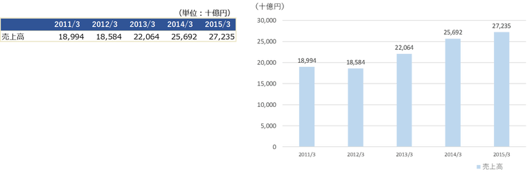 Excel-Graph2