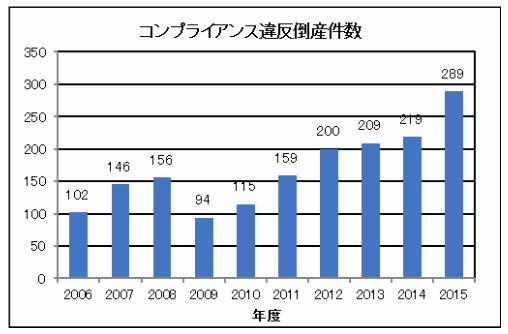 経営3-グラフ