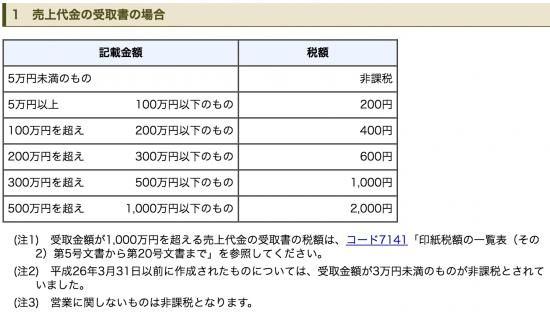 クレジット販売の領収書印紙_11-550x312