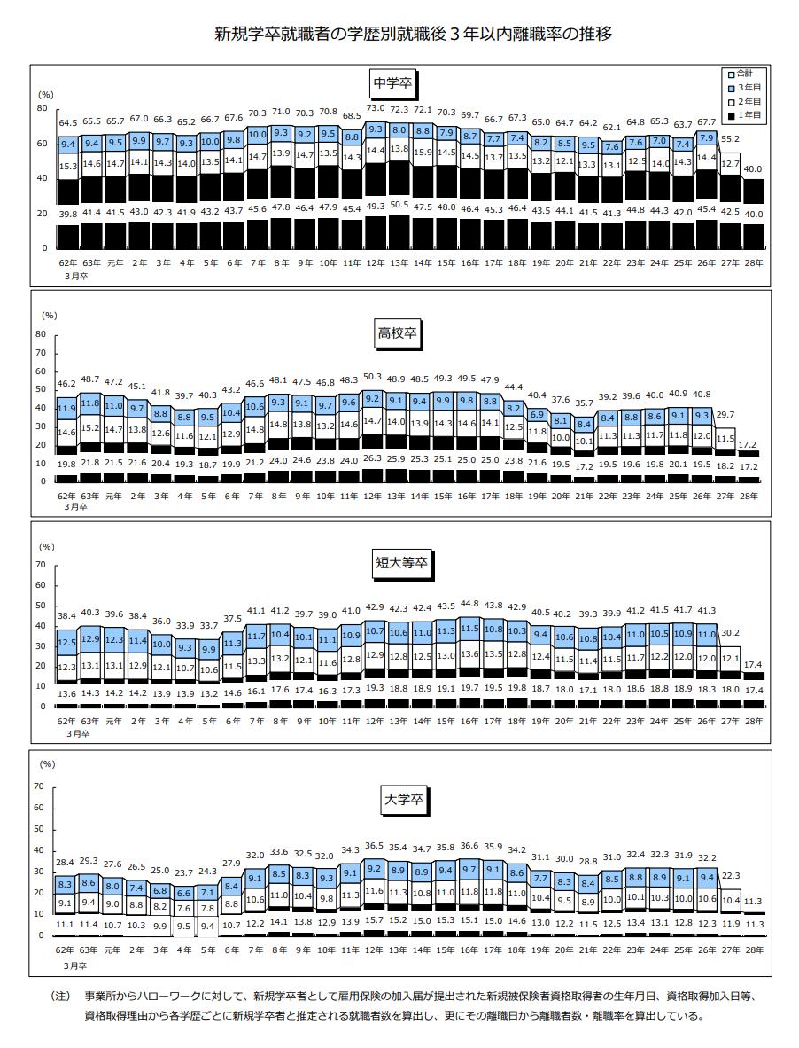新規学卒就職者の学歴別就職後3年以内離職率の推移